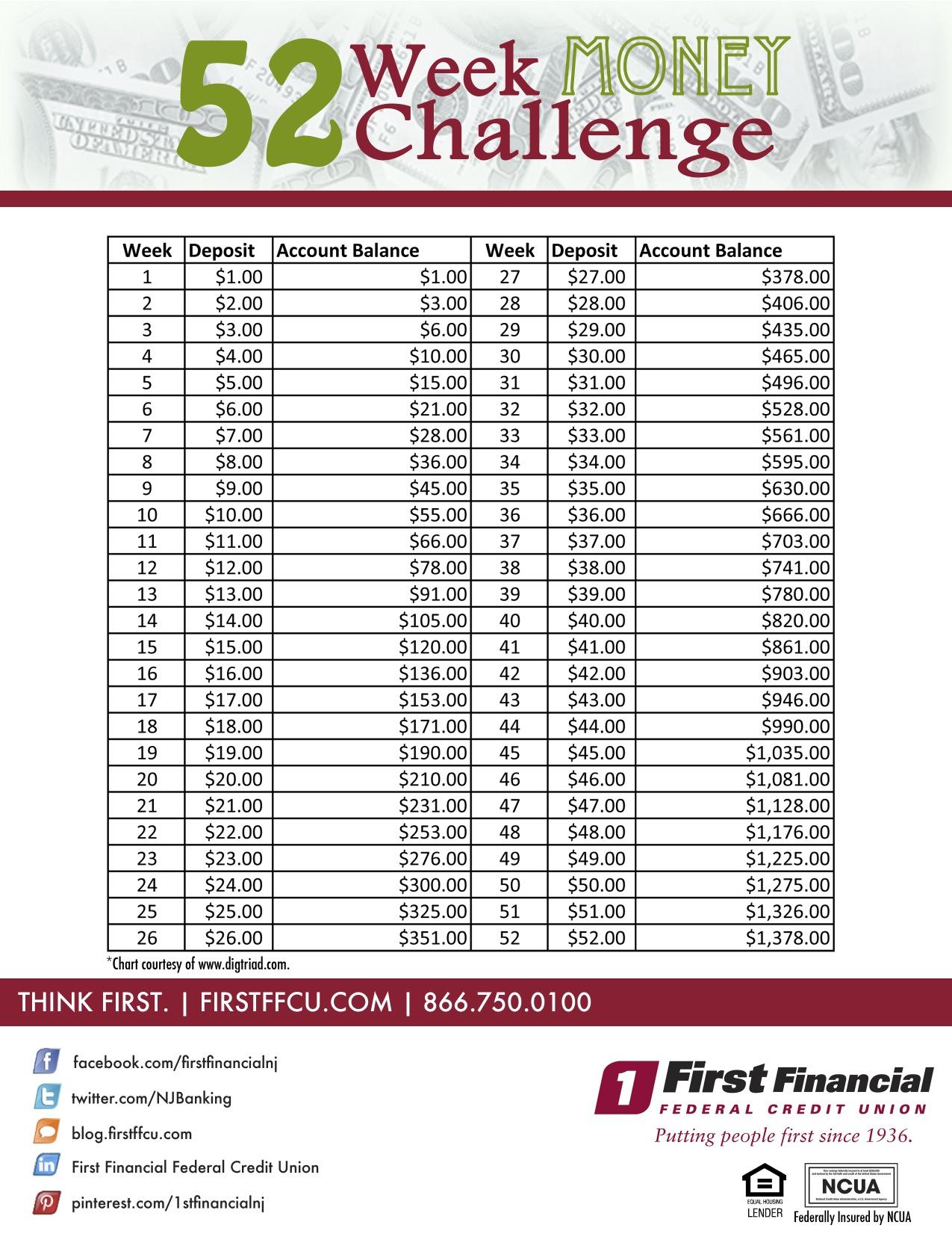 52 Week Money Savings Challenge Take the 52 week money